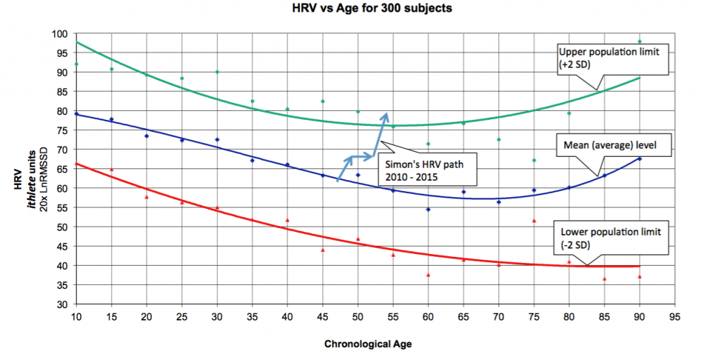 HRV vs age inc SW