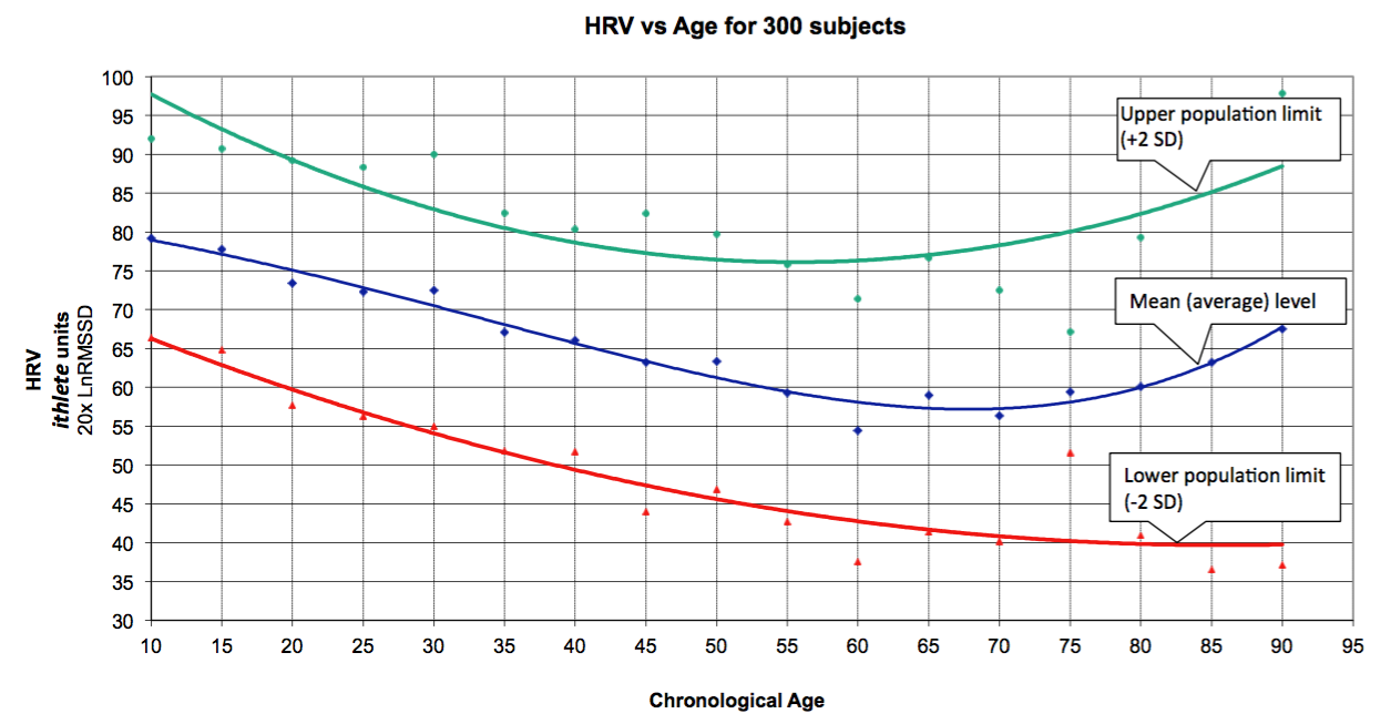 Heart rate variability and long life whats the connection hrv vs age nvjuhfo Images