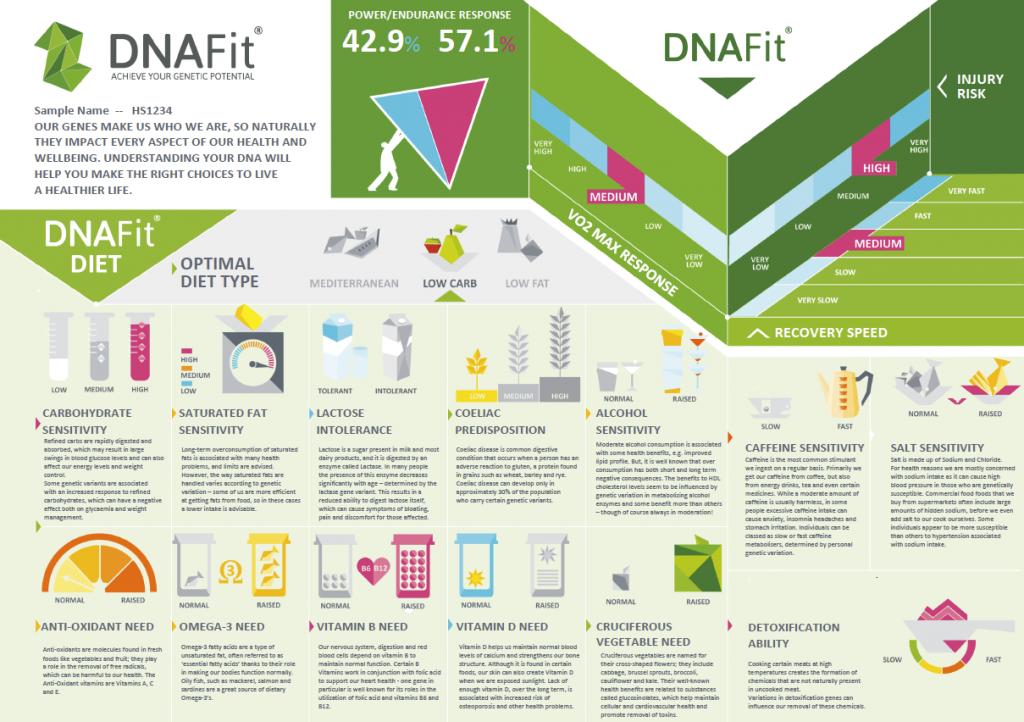 DNAFit infographic