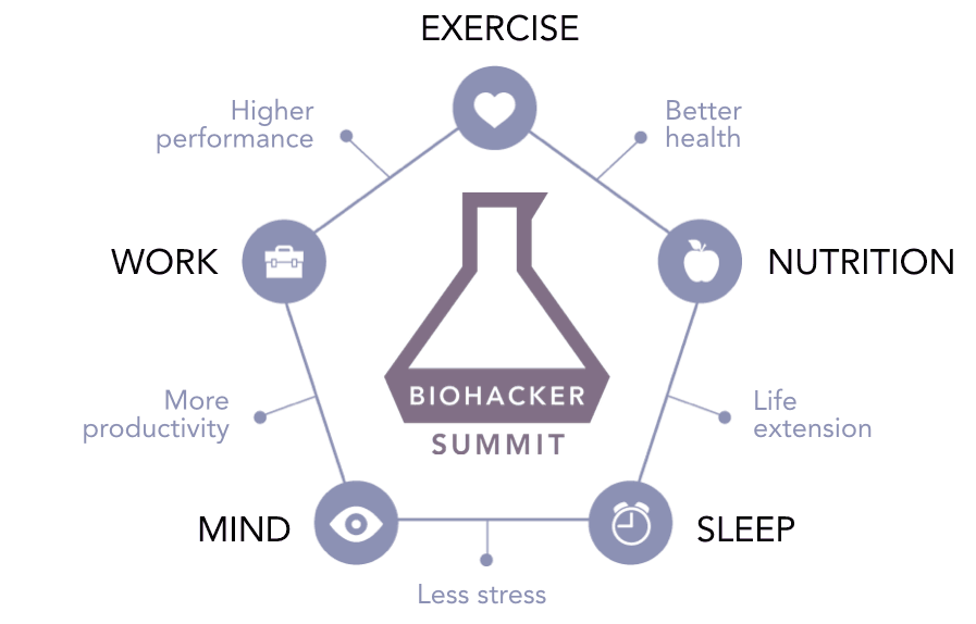 Biohacker Summit Themes